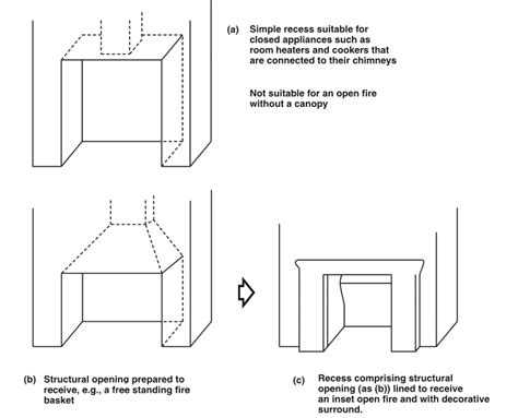 Fireplace Regulations Uk by Fireplace Recess Designing Buildings Wiki