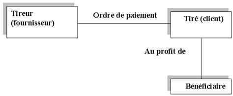Présentation Lettre De Change L Enregistrement Des Op 233 Rations Relatives Aux R 232 Glements Par Effets De Commerce Cours De