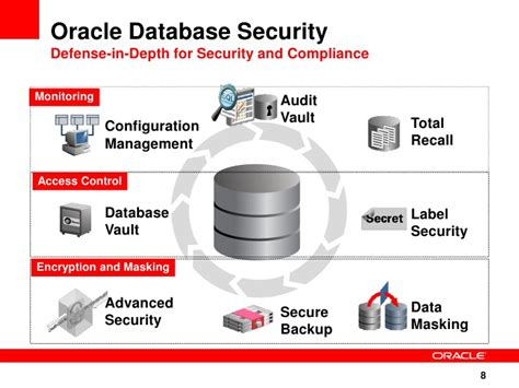 Database Security ppt security database overview 11g r2