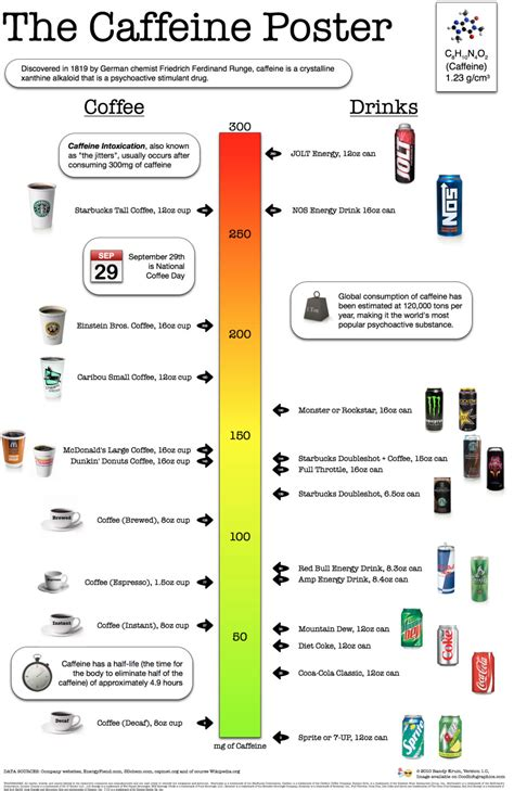 energy drink caffeine chart chart compare caffeine amounts