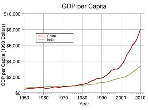 economy of china wikipedia the free encyclopedia historical gdp of china wikipedia