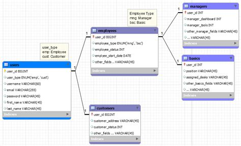 laravel tutorial stackoverflow laravel eloquent models relations polymorphic or not