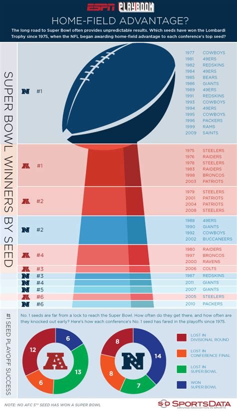 infographic nfl playoff seeds sportradar us