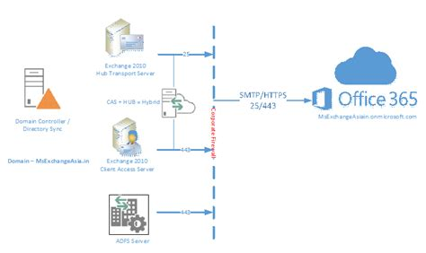 Office 365 Hybrid Migration Various Methods To Perform Exchange To Office 365