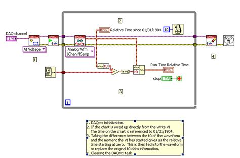 format date labview start at zero with relative time using waveform data in