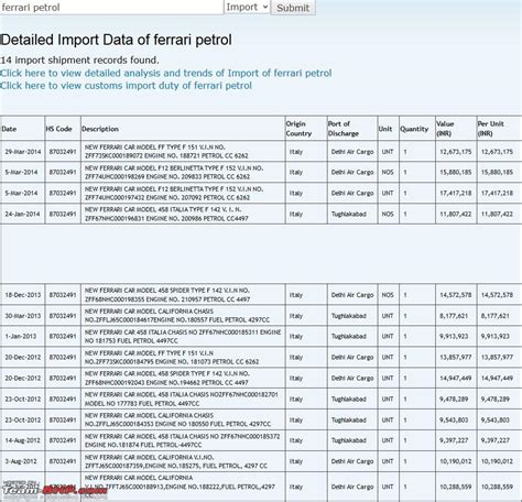 Data of Cars imported into India: Available online!   Team BHP