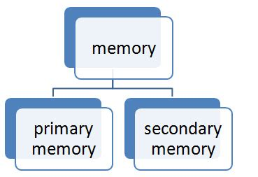 Download Computer Memory Ppt Pdf Presentation Memory Ppt