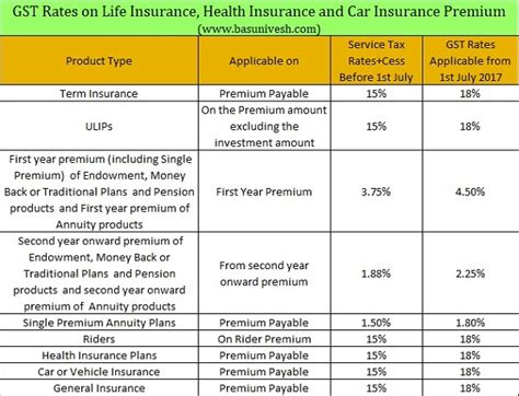 Compare Car Insurance Premium by Gst Rates On Insurance Health Insurance And Car