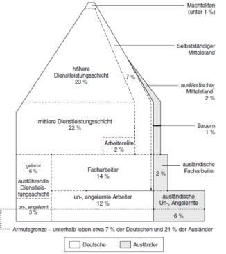 dahrendorf haus pin soziale schichtung on