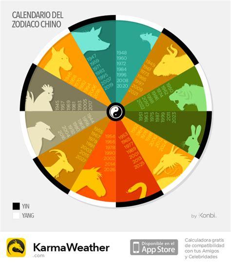 Calendario Chino Que Animal Soy Hor 243 Scopo Chino Calendario De Los 12 Signos Chinos