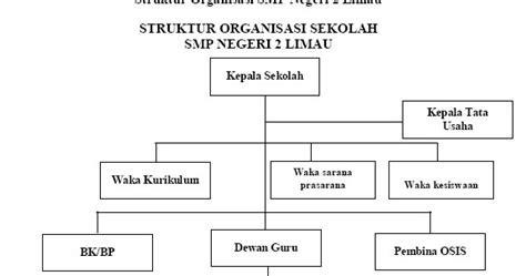 cara buat struktur organisasi sekolah konsultan perpustakaan dan informasi struktur organisasi