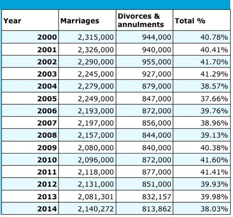 Divorce Rate 2016 | divorce rates over the last 14 years will shock you