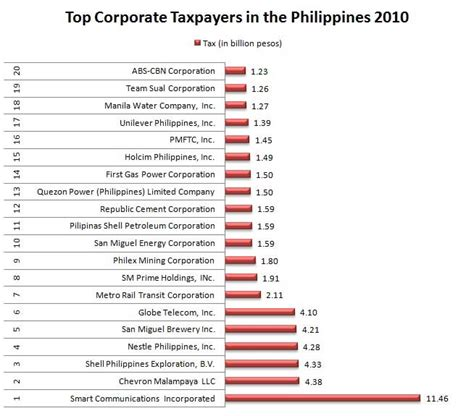 Best Mba School In The Philippines by Top Corporate Taxpayers In The Philippines Business 3144