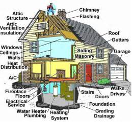 What we inspect foundations roof attic plumbing heating