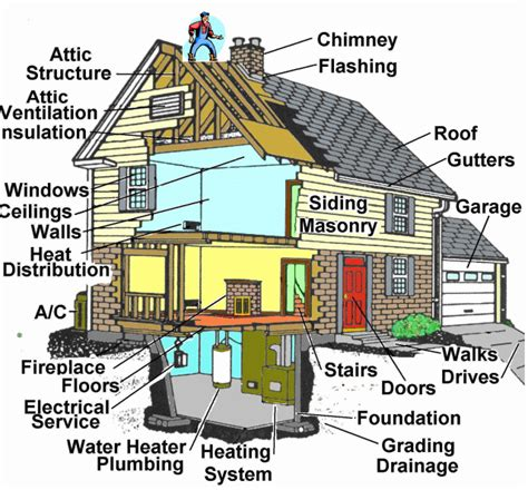 house structure parts names what we inspect foundations roof attic plumbing