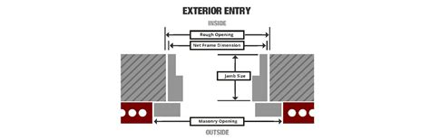 How To Measure For New Door by Selecting Your Exterior Doors At The Home Depot