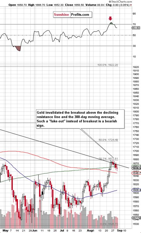 a shorted resistor has gold struggling at resistance levels the market oracle