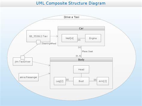 structure diagram uml uml composite structure diagram drive uml composite