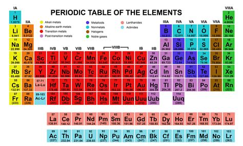 Metals On The Periodic Table List by Periodic Table A Year In Review With Sydney Horton