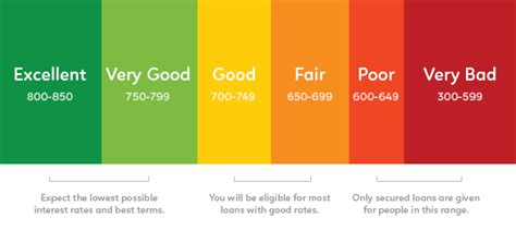 what credit score needed to buy house what credit score is needed to buy a house for the first