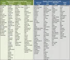 1000 ideas about alkaline foods on pinterest acidic foods acidic and alkaline foods and