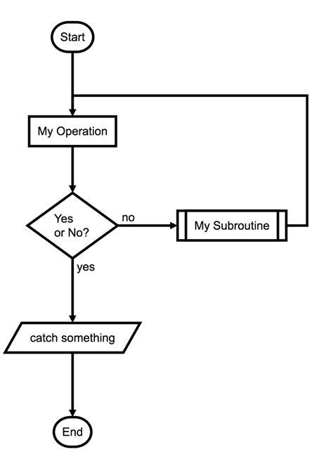 graphviz flowchart github francoislaberge diagrams generate flowcharts