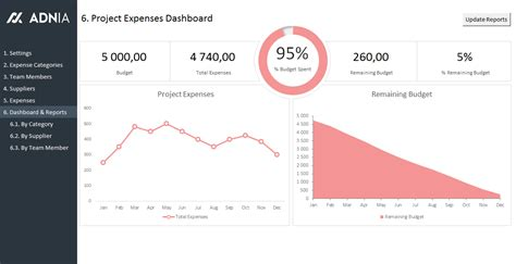 Excel Dashboard Exles Adnia Solutions Simple Dashboard Template