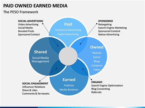 Paid Owned Earned Media Powerpoint Template Sketchbubble Paid Powerpoint Templates