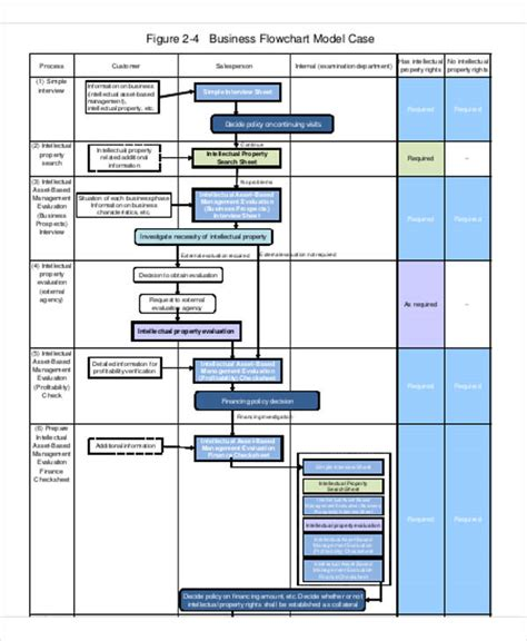 business plan flow template 7 business flow chart templates 7 free word pdf format