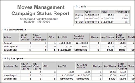 Donor Cultivation Plan Template management donorperfect fundraising software