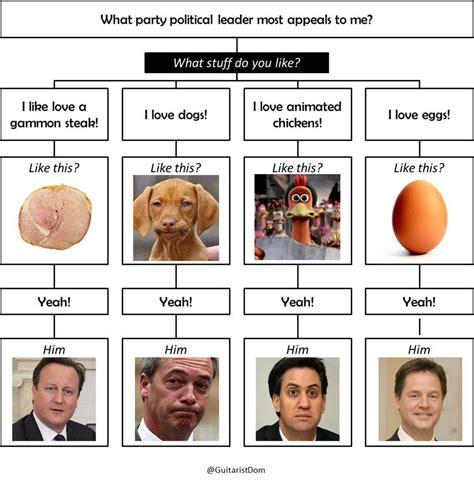 talking sense about politics how to overcome political polarization in your next conversation books diagrams to help you make sense of politics the poke