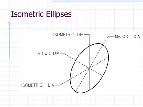 isometric ellipse template ppt oblique and isometric drawings powerpoint