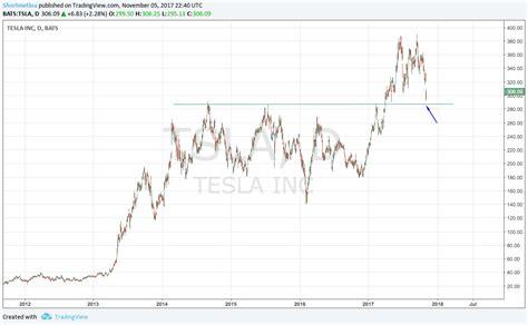 swing trade stock picks swing trading watchlist shortmetina stock trading