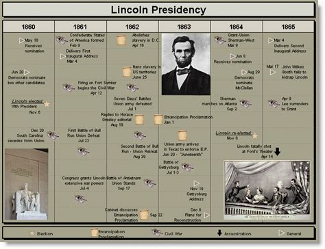 lincoln assassination timeline abraham lincoln timeline images