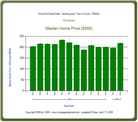 mortgage industry data and statistics travis county tx