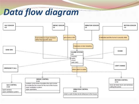 dfd for trading house automation system