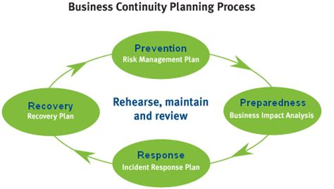 business continuity plan template australia business continuity qcoss community door