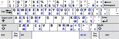 Us Keyboard Layout Altgr | keyboard layout us variant altgr intl
