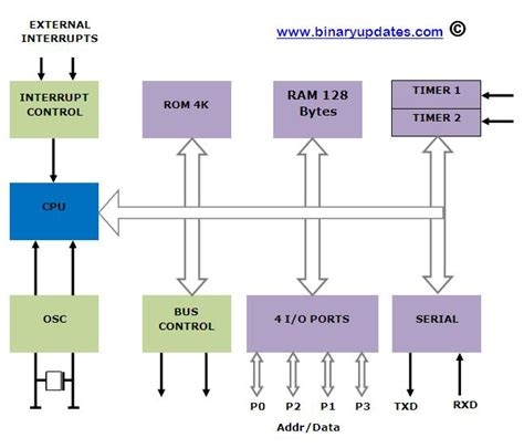 block diagram of 8051 microcontroller question answers based on 8051 microcontroller