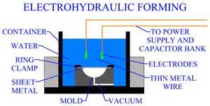 Vaccum Energy Sheet Metal Forming High Energy Rate Forming 机械资讯 马棚网 第2 2页