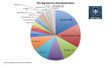 rdbms market share 2015 2015 rdbms database market share newhairstylesformen2014 com