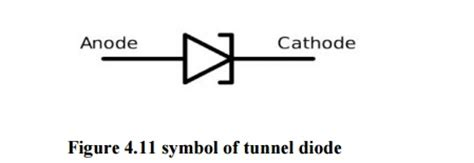tunnel diode note tunnel diode esaki diode study material lecturing notes assignment reference wiki description