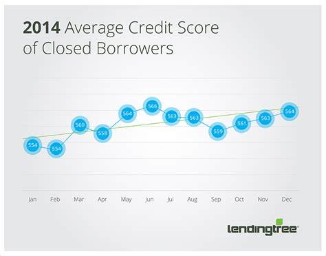 Credit Score Formula 2014 Lendingtree Study Indicates Subprime Auto Bubble Unlikely