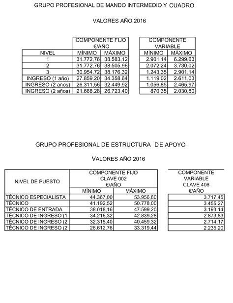 aumento seguridad privada 2016 argentina aumento a empleados seguridad privada 2016 escala salarial