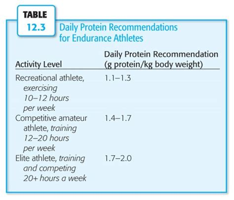 protein recommendations protein requirements for endurance athletes akron