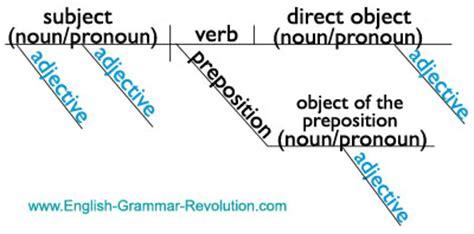 basic sentence pattern diagram diagramming the parts of speech