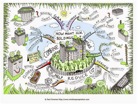 cara membuat mind map masa depan fakhamila hidayati contoh mind map terkait arsitektur