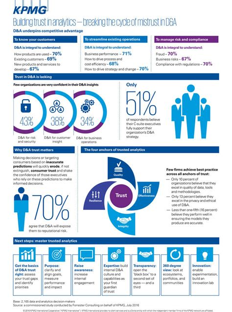 insights kpmg ve executives still mistrust insights from data and analytics
