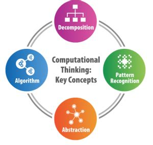Computational Thinking in K 12 Education   CSPathshala