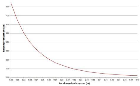 abnahme berechnen exponentielle abnahme formel erkl rt